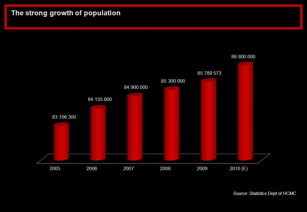 The strong growth of population