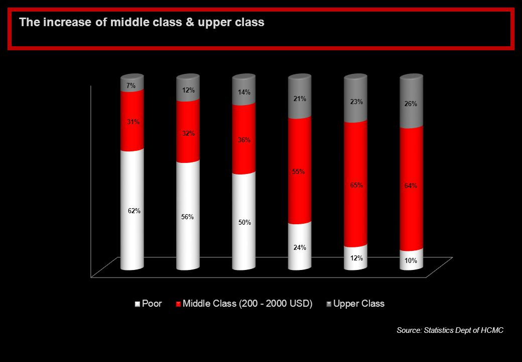 The increase of middle class & upper class