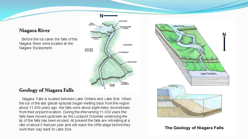 Geology of Niagara Falls