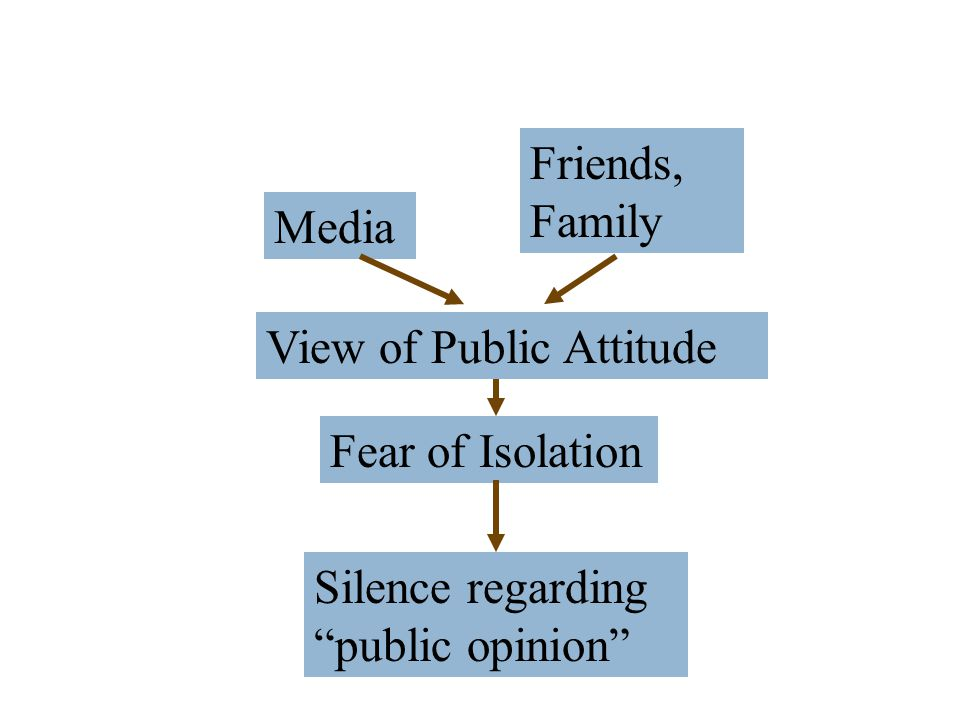 Friends, Family Media View of Public Attitude Fear of Isolation Silence regarding public opinion