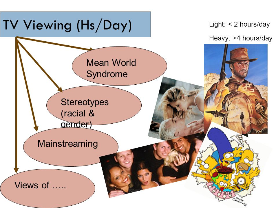 TV Viewing (Hs/Day) Mean World Syndrome Stereotypes (racial & gender)