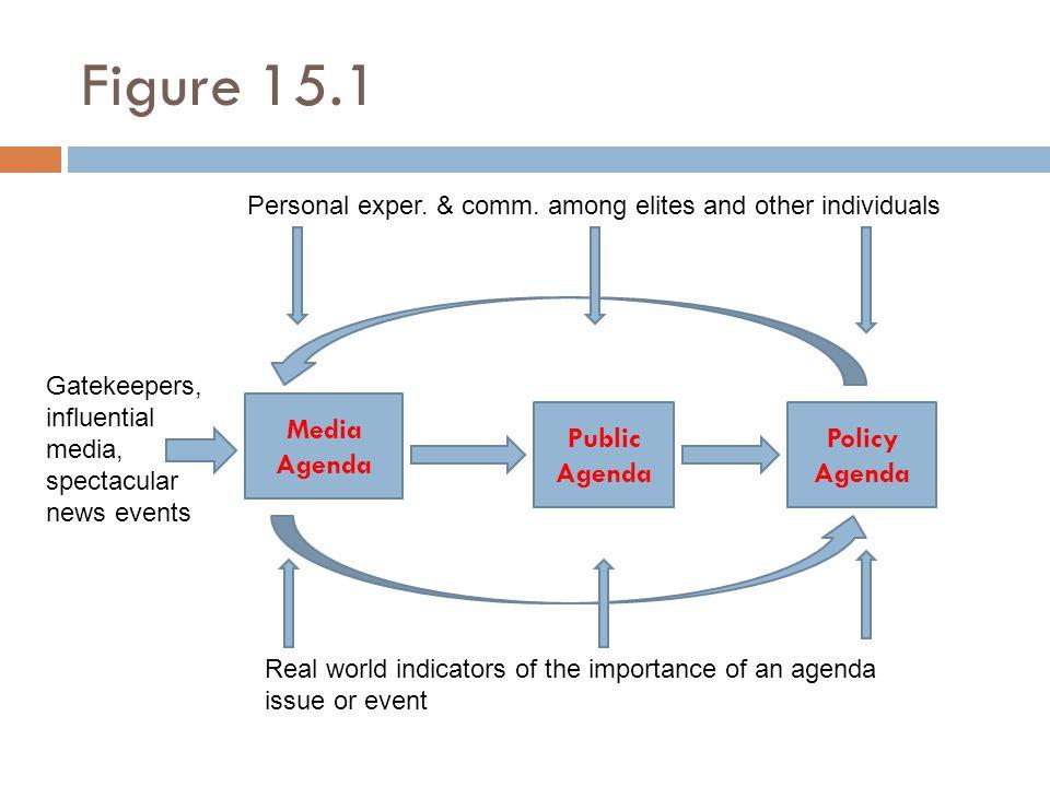 Figure 15.1 Media Agenda Public Agenda Policy Agenda
