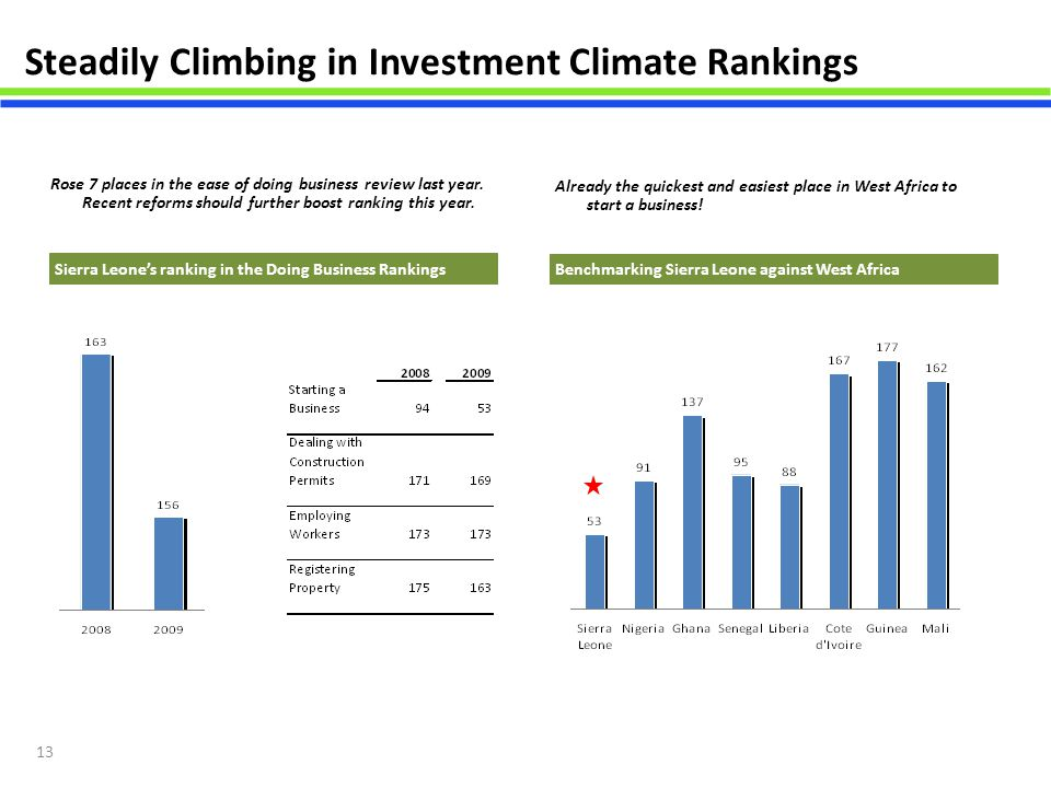 Steadily Climbing in Investment Climate Rankings