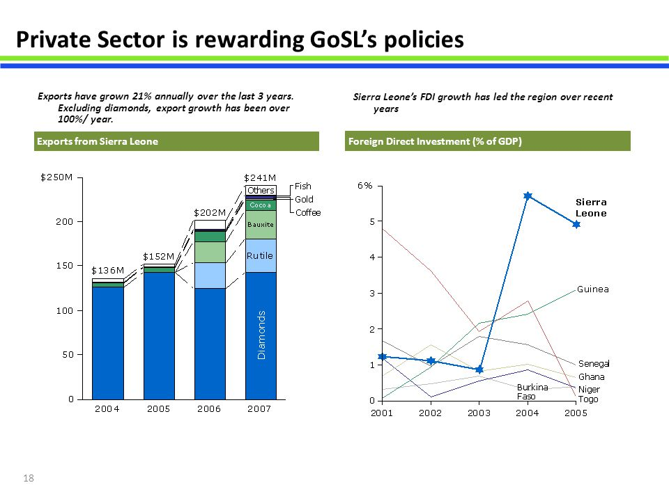 Private Sector is rewarding GoSL's policies