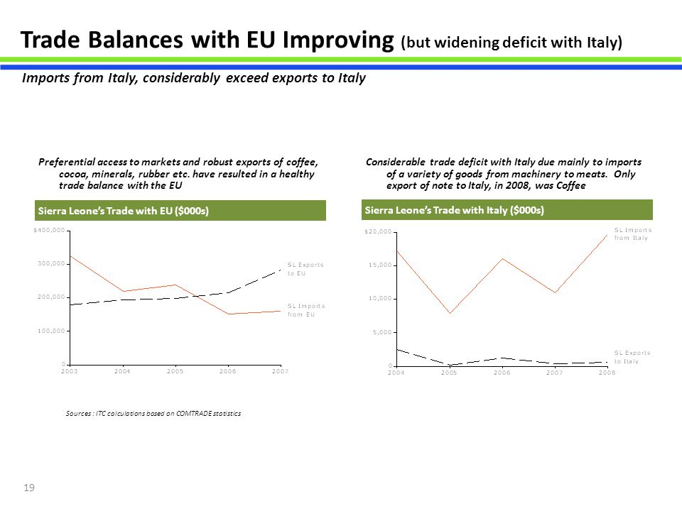 Trade Balances with EU Improving (but widening deficit with Italy)