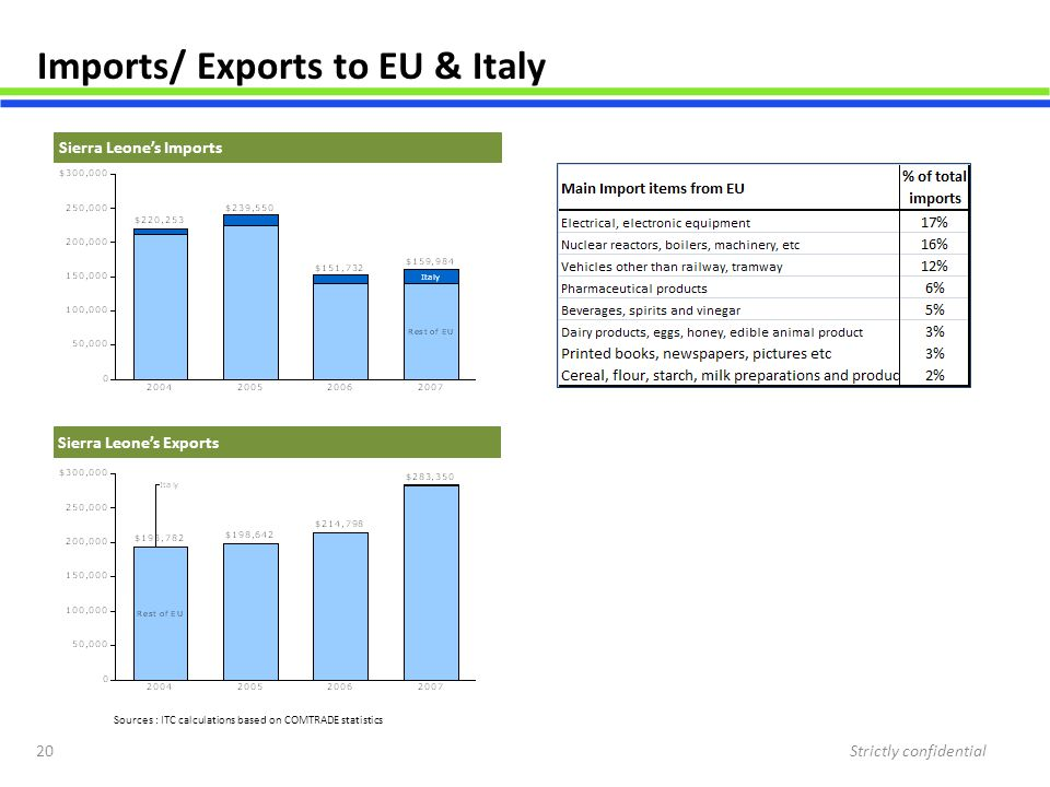 Imports/ Exports to EU & Italy