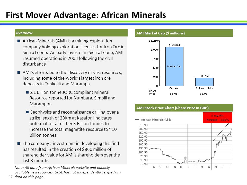 First Mover Advantage: African Minerals