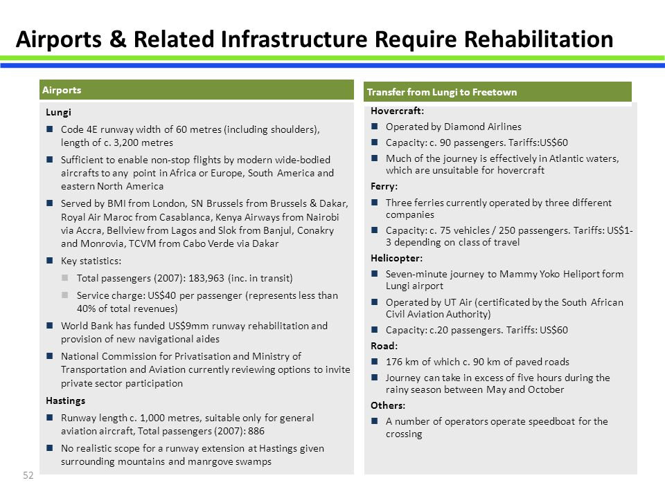 Airports & Related Infrastructure Require Rehabilitation