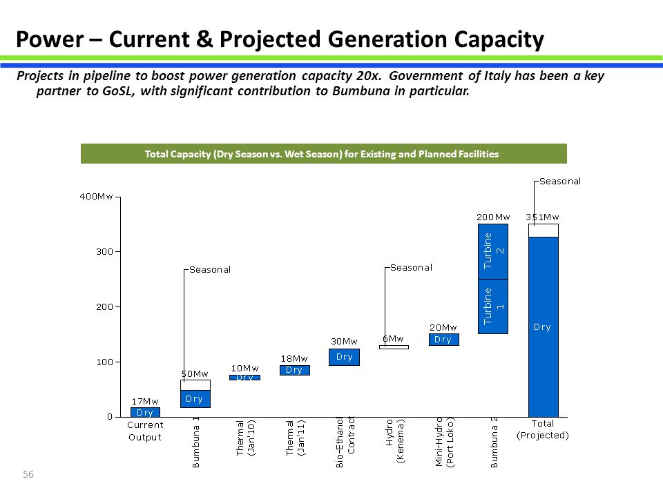Power – Current & Projected Generation Capacity