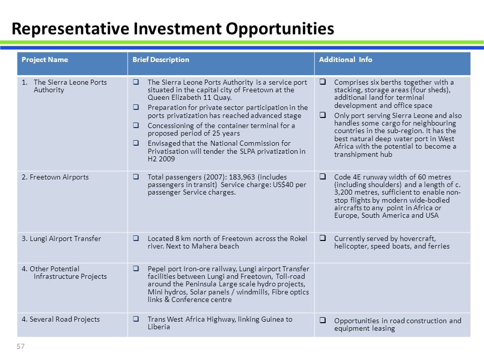 Representative Investment Opportunities