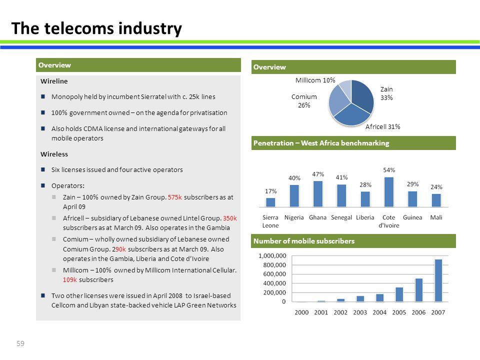 The telecoms industry Overview Overview