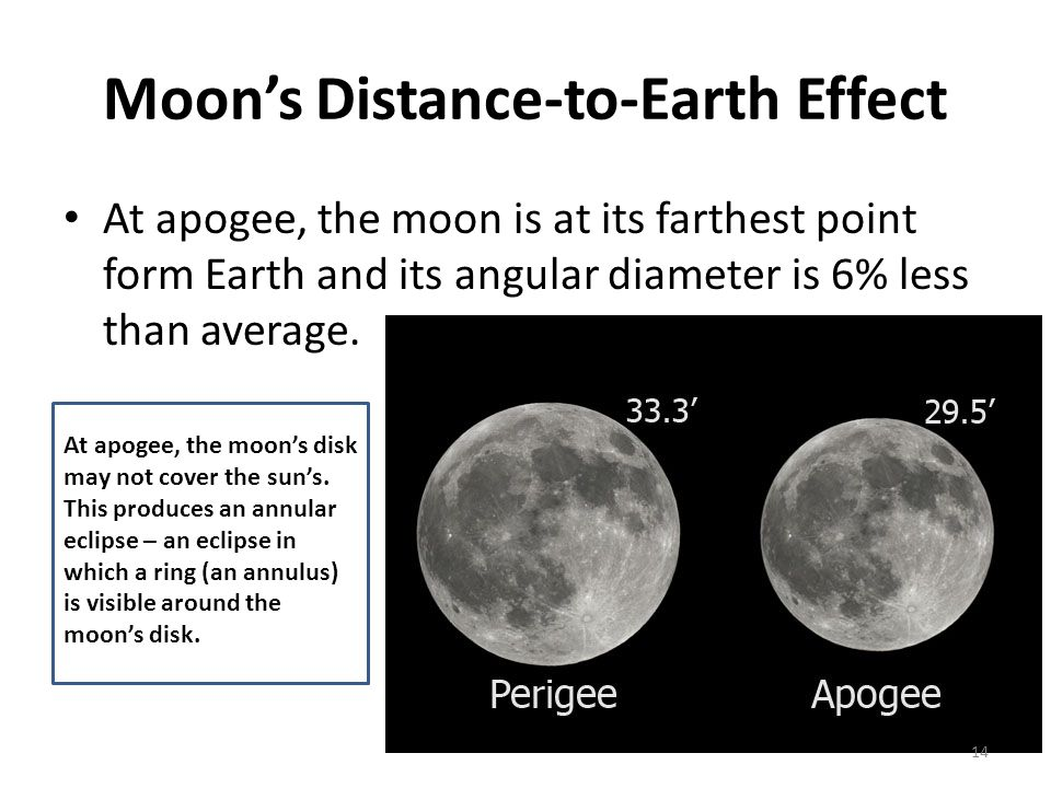 Moon's Distance-to-Earth Effect