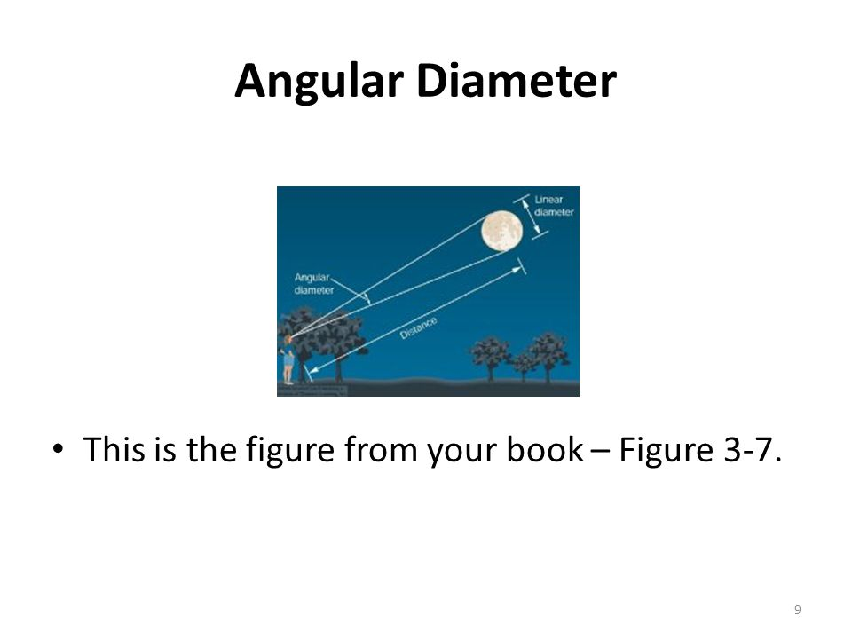 Angular Diameter This is the figure from your book – Figure 3-7.