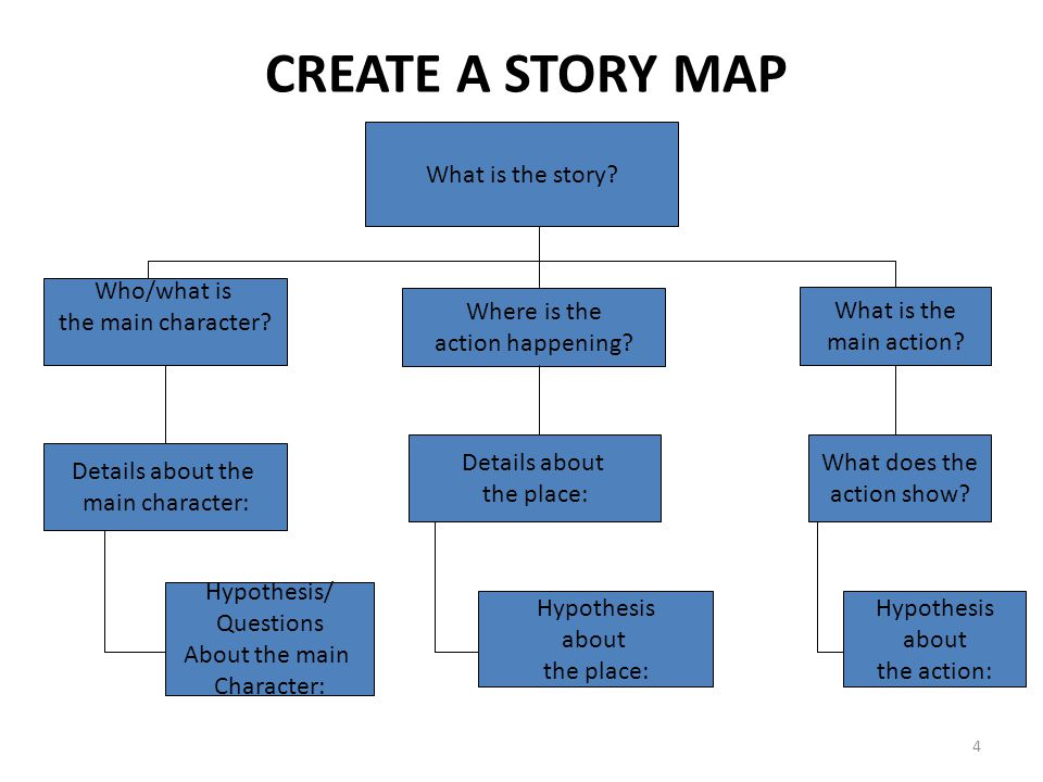 CREATE A STORY MAP What is the story Who/what is the main character