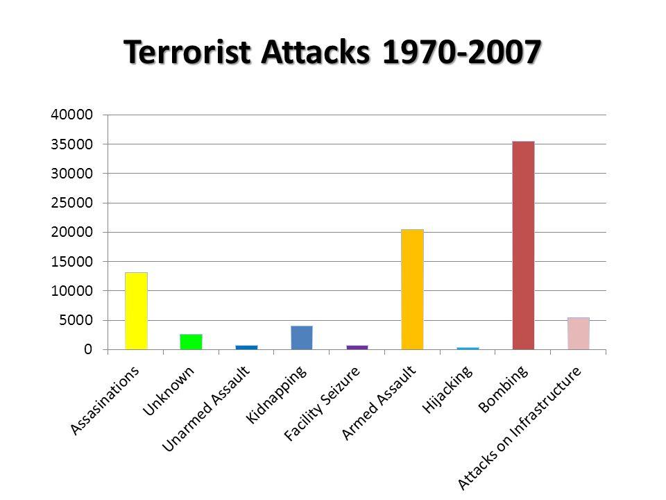 Terrorist Attacks 1970-2007