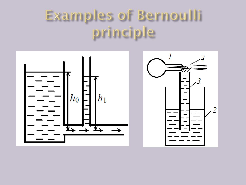Examples of Bernoulli principle