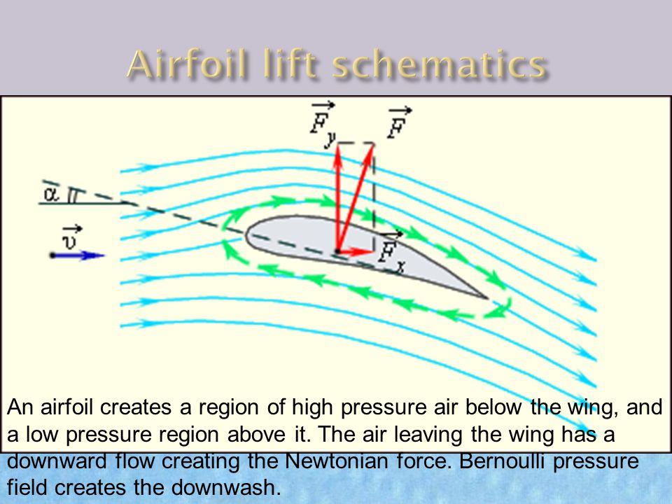 Airfoil lift schematics