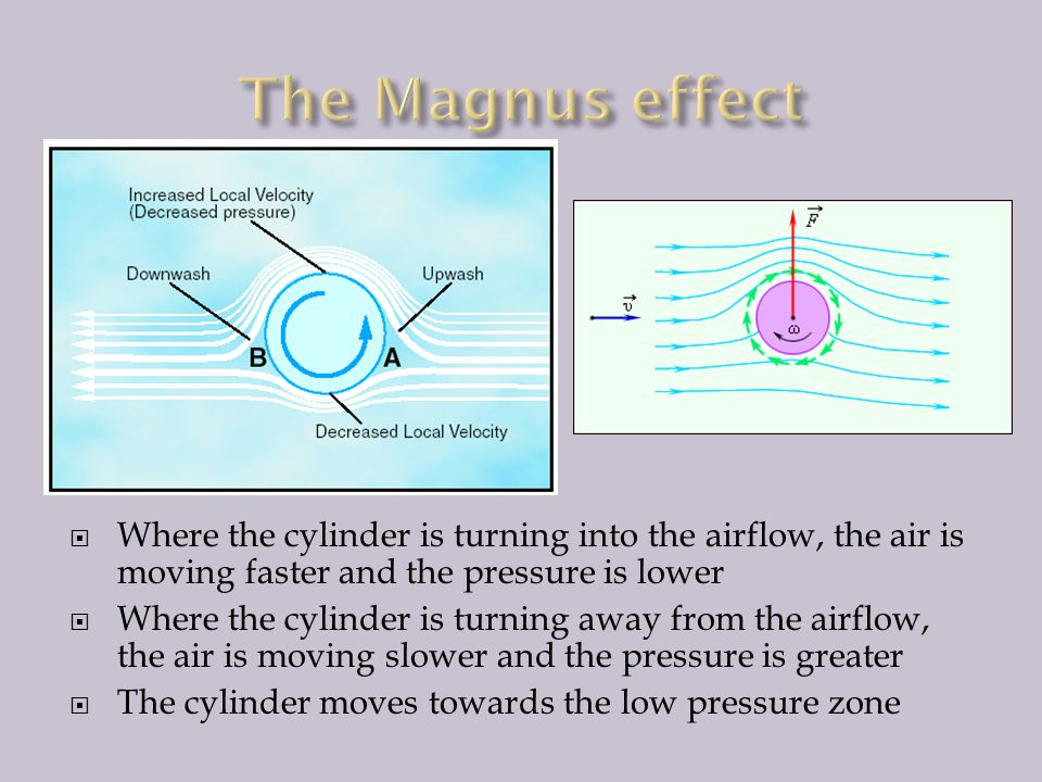 The Magnus effect Where the cylinder is turning into the airflow, the air is moving faster and the pressure is lower.