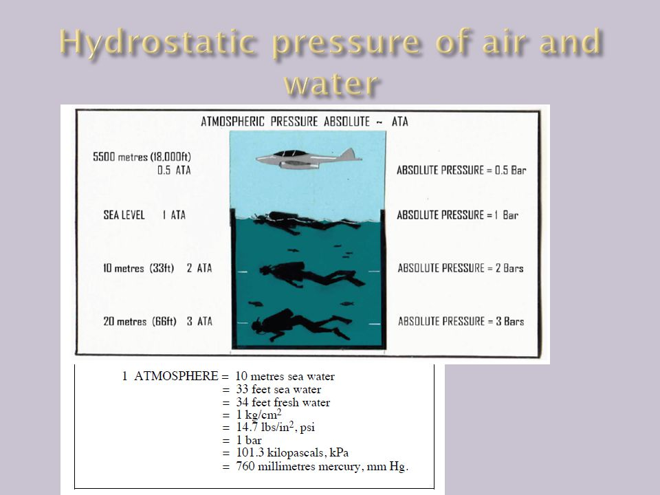 Hydrostatic pressure of air and water