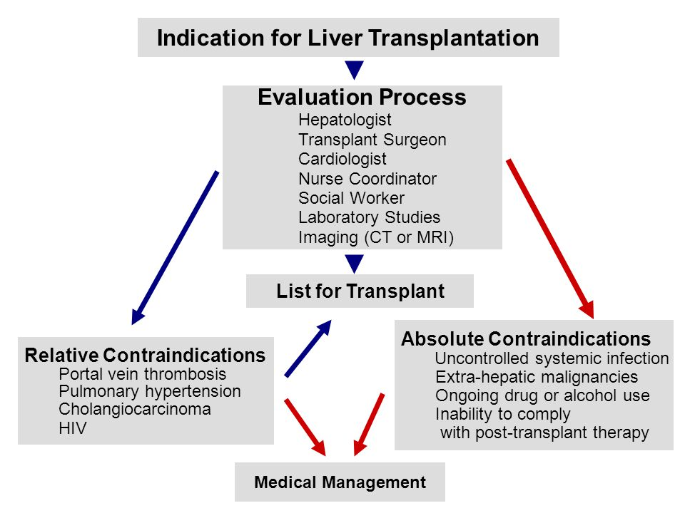 Indication for Liver Transplantation