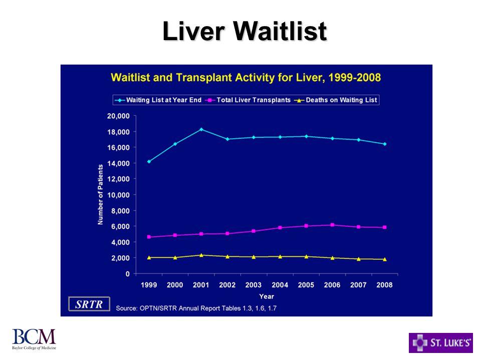 Liver Waitlist