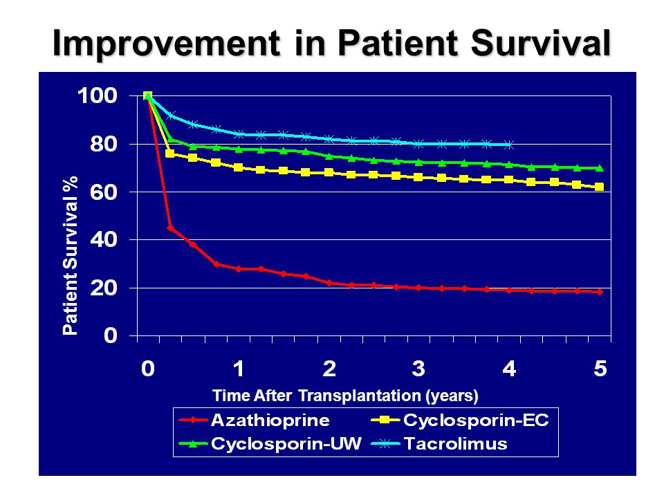 Improvement in Patient Survival