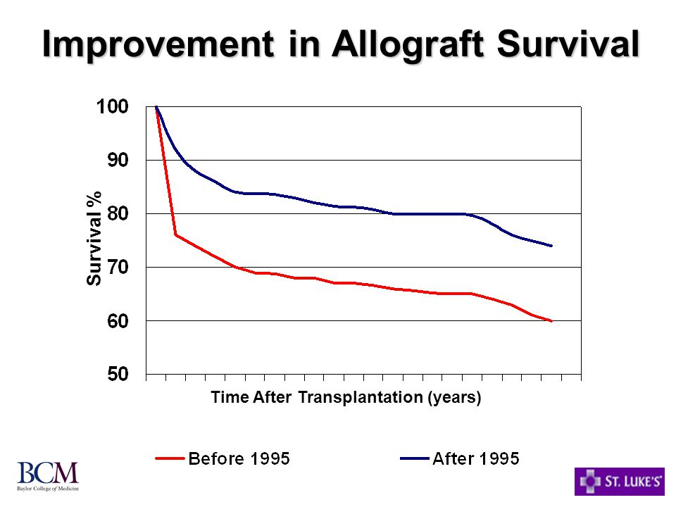 Improvement in Allograft Survival