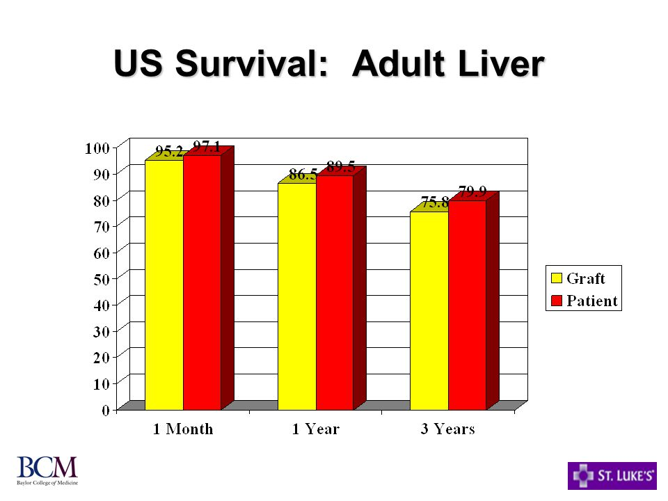 US Survival: Adult Liver