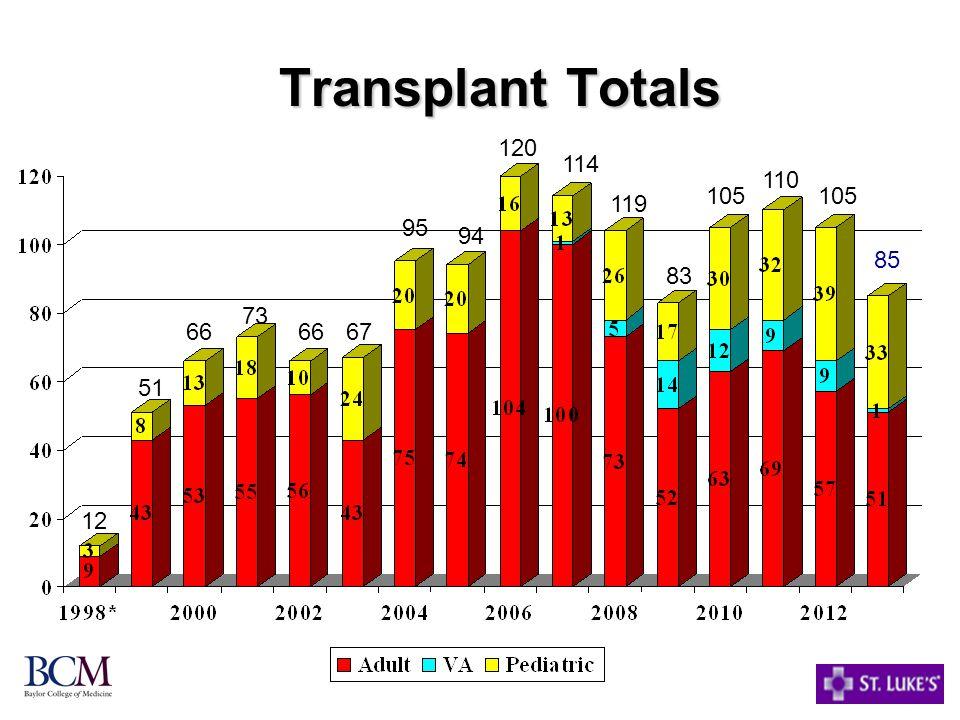 Transplant Totals 120 114 110 105 105 119 95 94 85 83 73 66 66 67 51 12