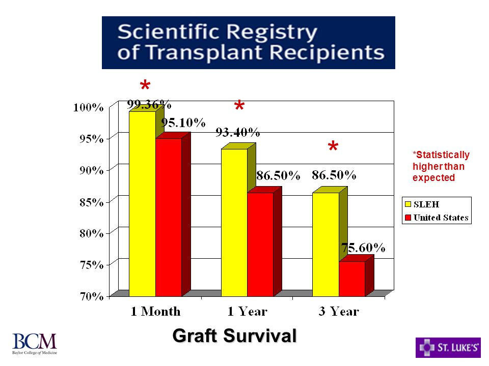 * * * *Statistically higher than expected Graft Survival