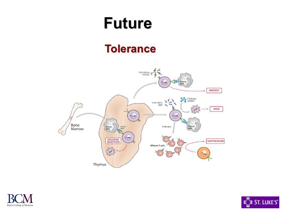 Future Tolerance
