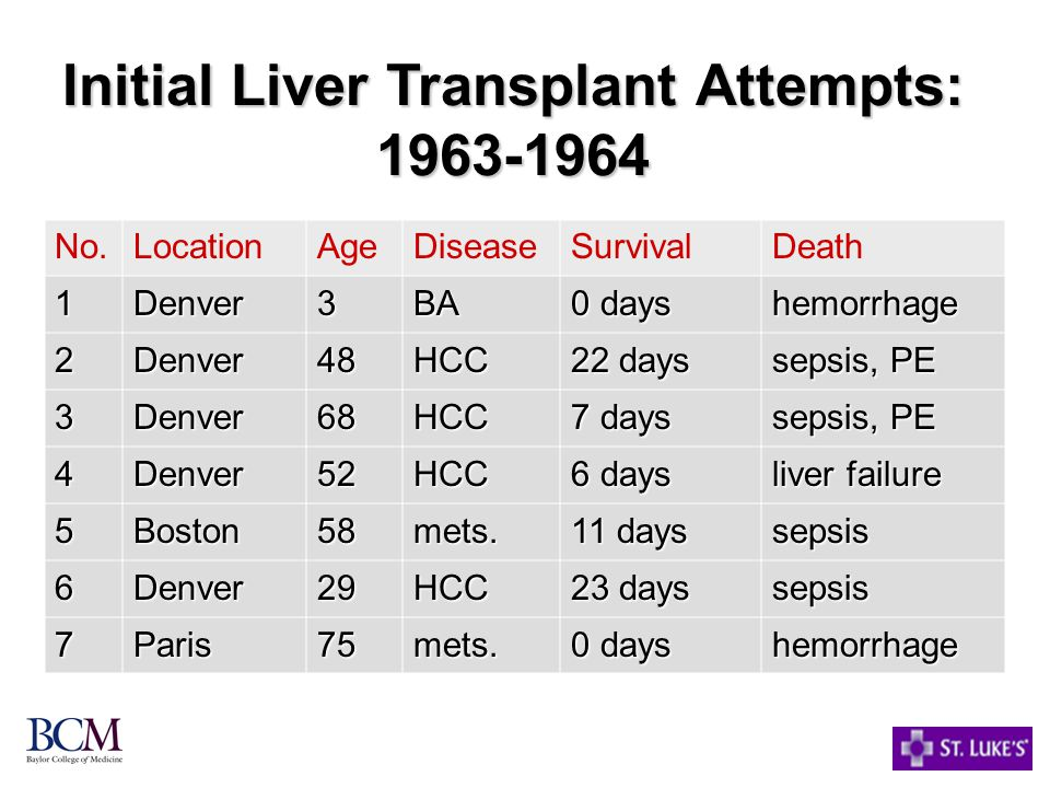 Initial Liver Transplant Attempts: 1963-1964