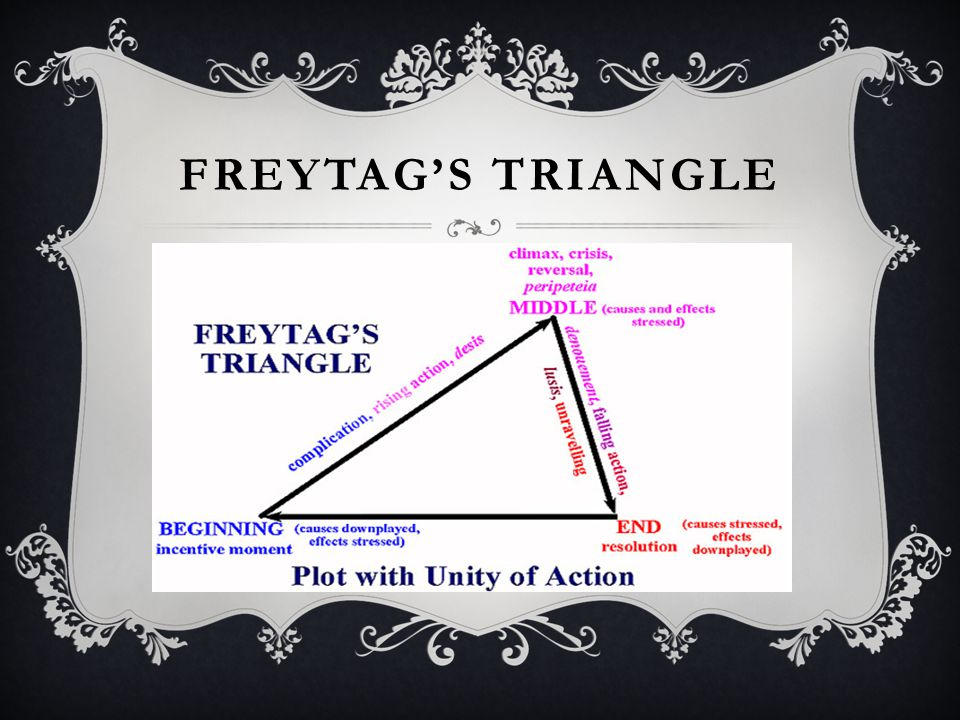 Freytag's Triangle