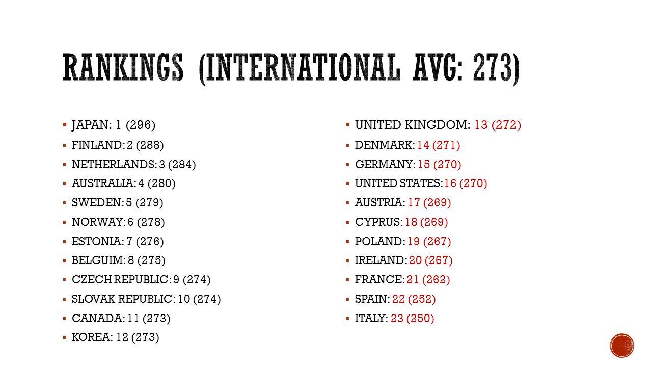 Rankings (International AVG: 273)