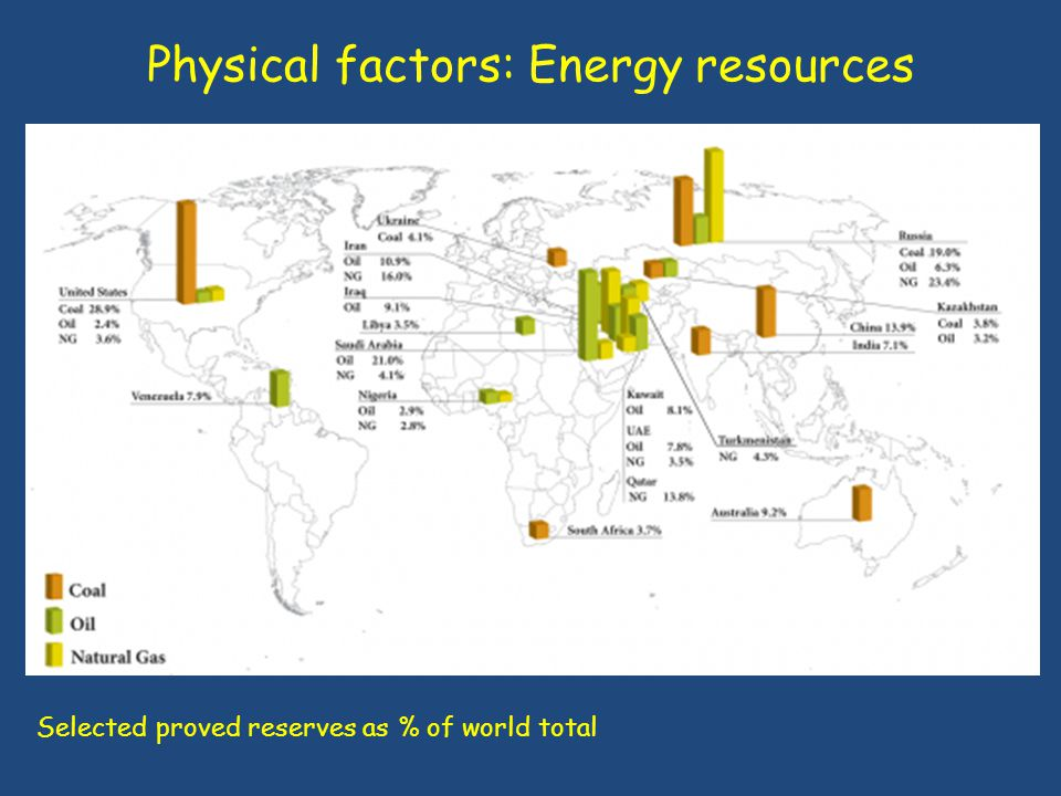 Physical factors: Energy resources