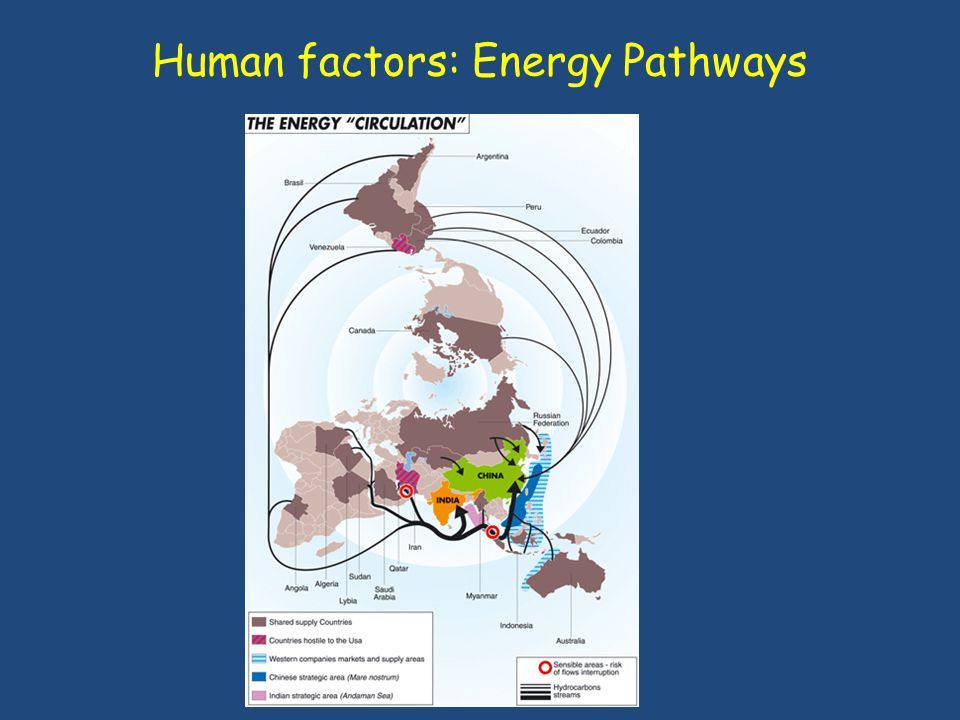 Human factors: Energy Pathways