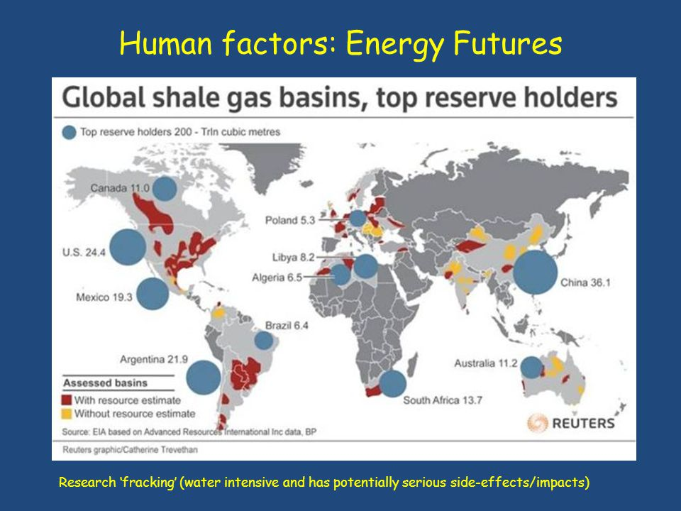 Human factors: Energy Futures