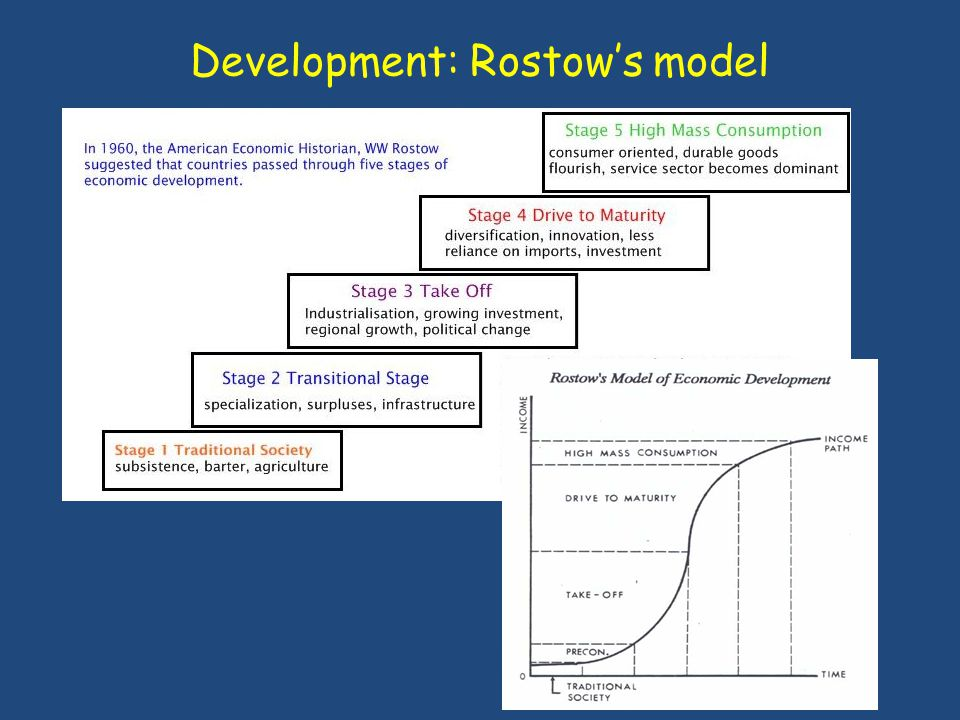 Development: Rostow's model