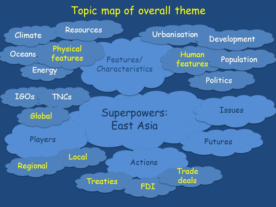 Topic map of overall theme