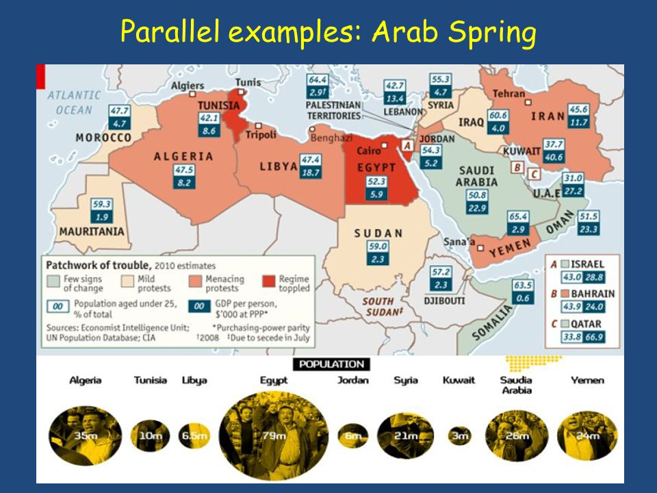 Parallel examples: Arab Spring