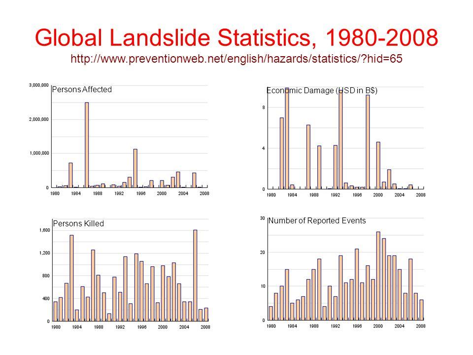 Global Landslide Statistics, 1980-2008 http://www. preventionweb