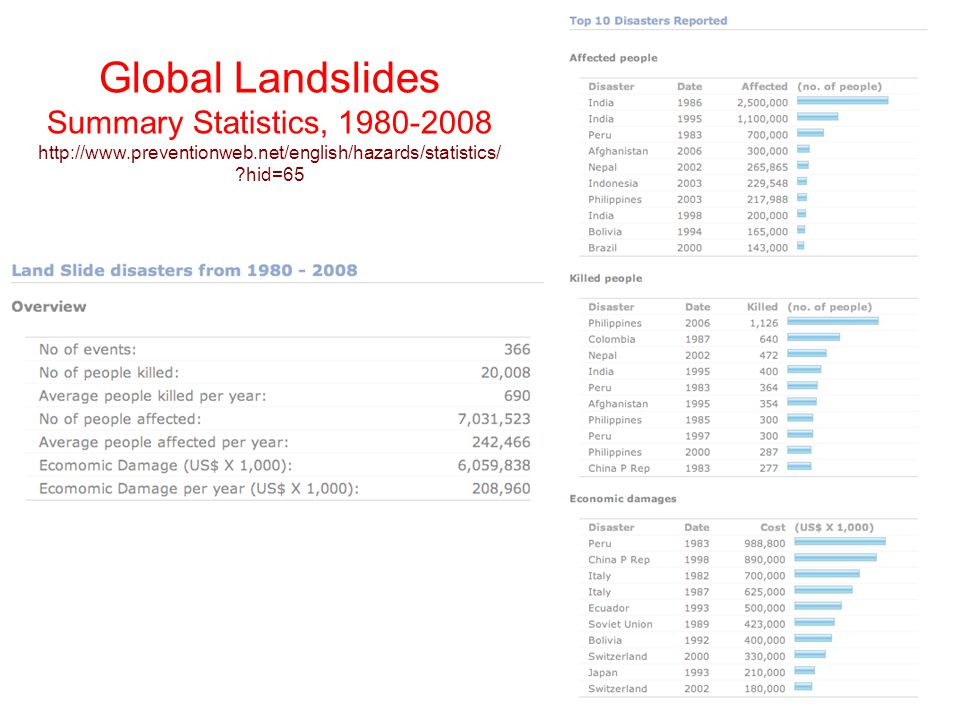 Global Landslides Summary Statistics, 1980-2008 http://www