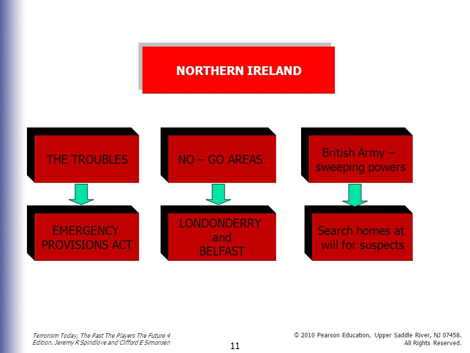NORTHERN IRELAND THE TROUBLES. NO – GO AREAS. British Army – sweeping powers. EMERGENCY. PROVISIONS ACT.