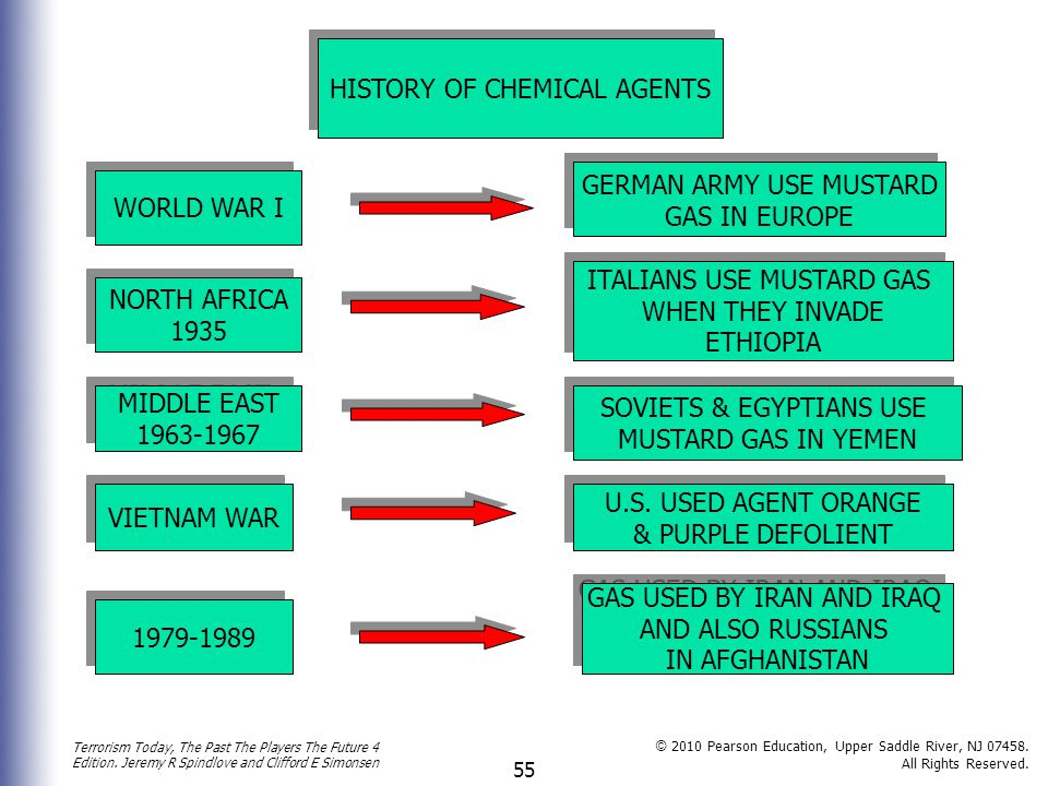 HISTORY OF CHEMICAL AGENTS