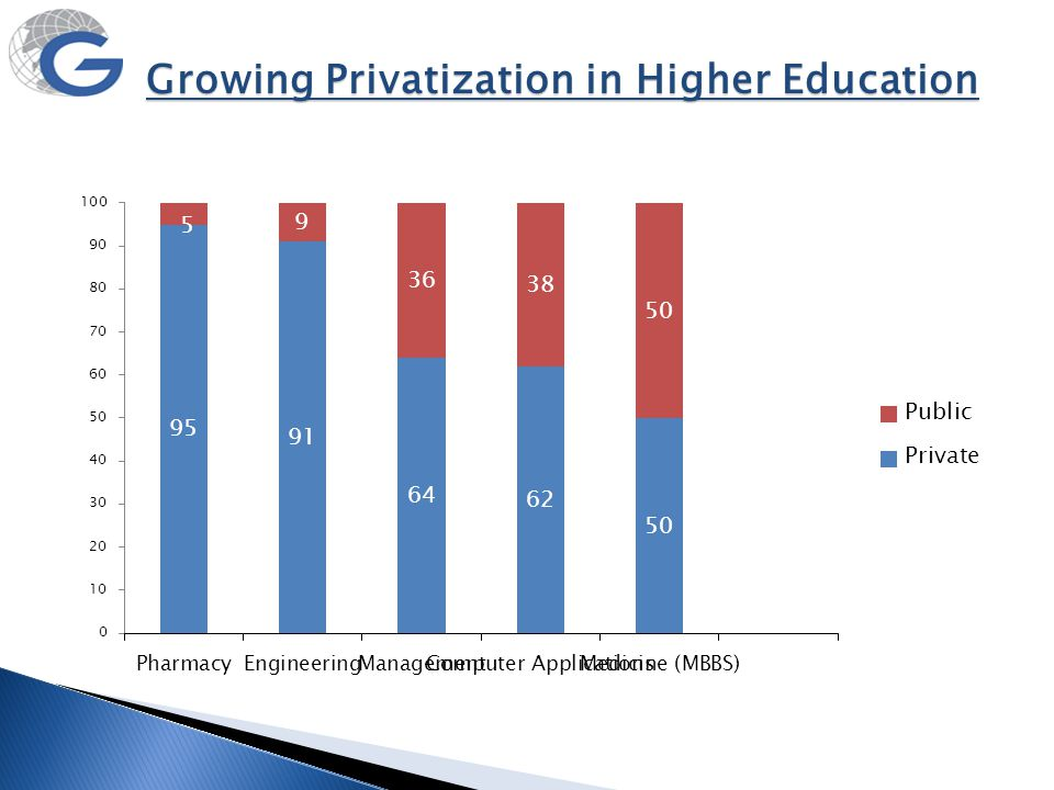 Growing Privatization in Higher Education