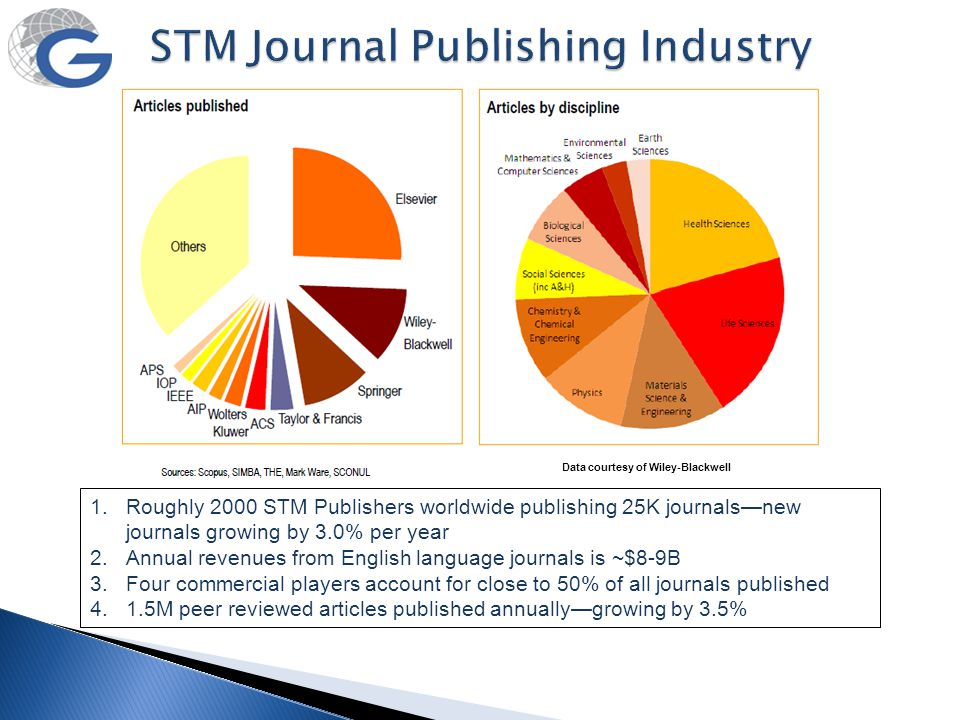 STM Journal Publishing Industry