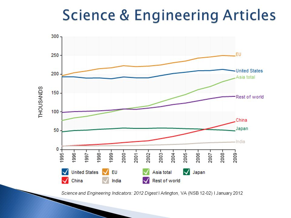 Science & Engineering Articles