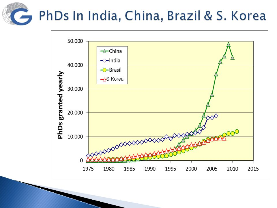 PhDs In India, China, Brazil & S. Korea