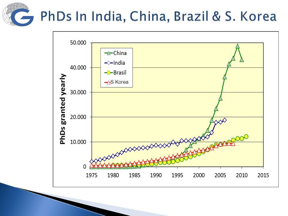 PhDs In India, China, Brazil & S. Korea