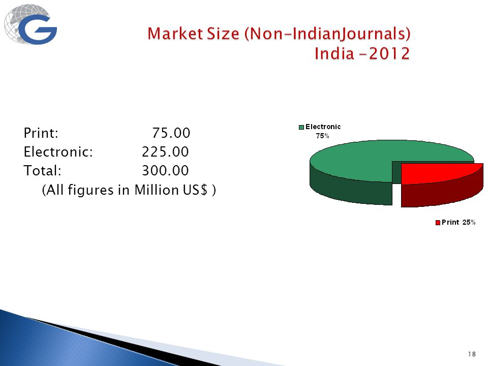 Market Size (Non-IndianJournals) India -2012